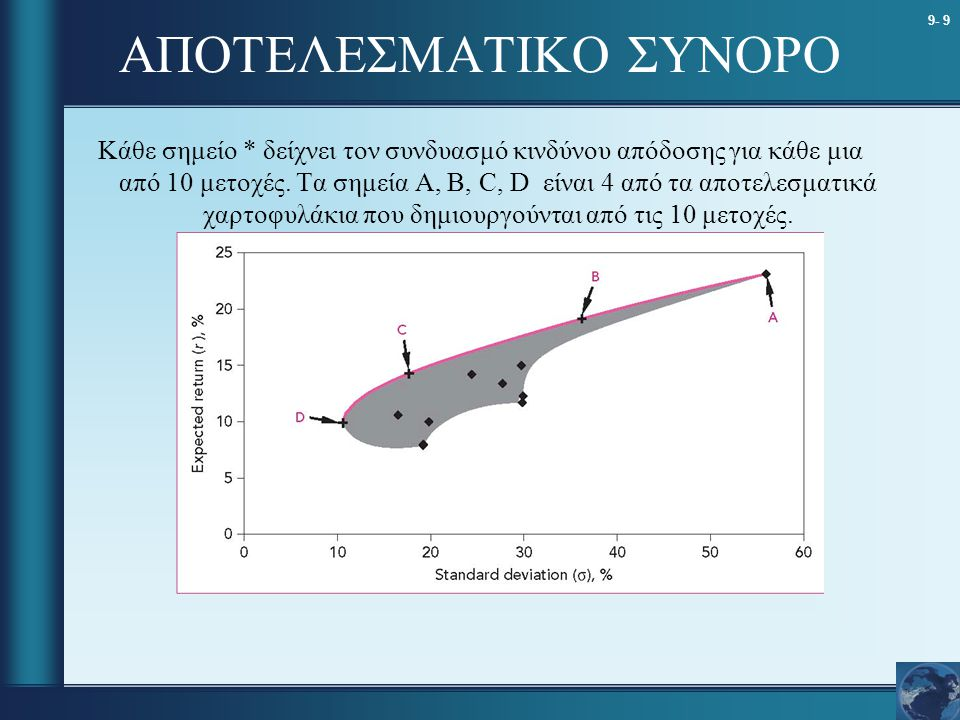 9- 9 ΑΠΟΤΕΛΕΣΜΑΤΙΚΟ ΣΥΝΟΡΟ Κάθε σημείο * δείχνει τον συνδυασμό κινδύνου απόδοσης για κάθε μια από 10 μετοχές. Τα σημεία Α, Β, C, D είναι 4 από τα αποτ