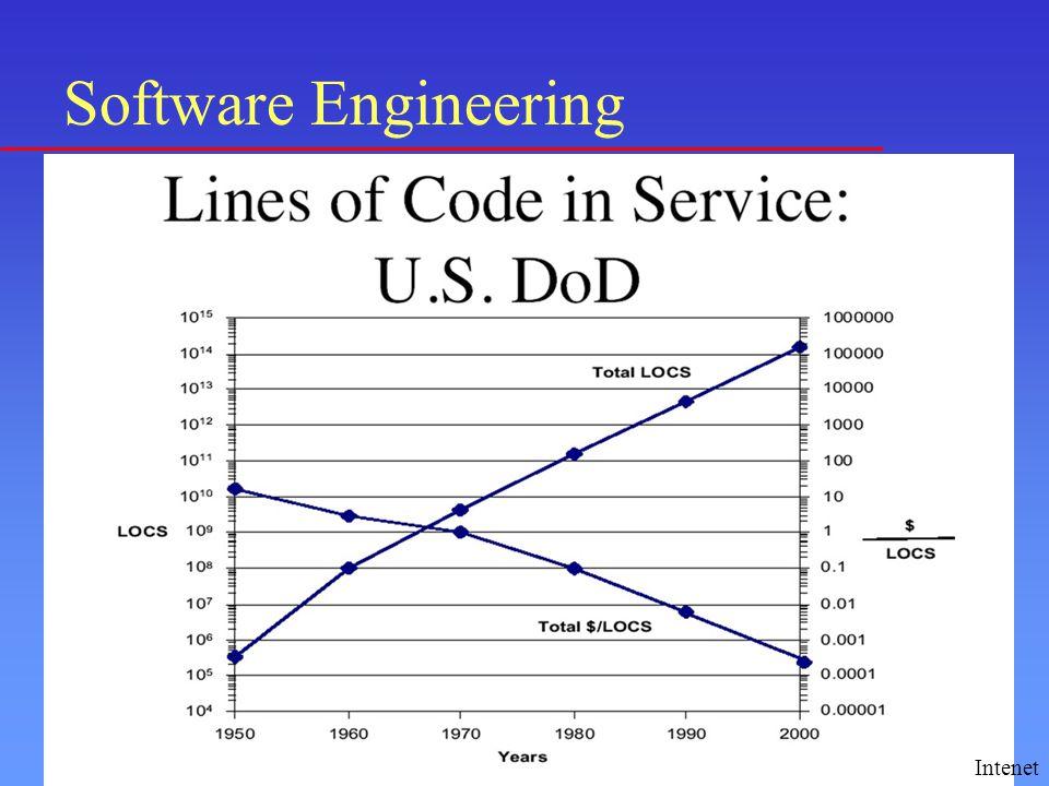 Το κόστος του λογισμικού συχνά κυριαρχεί στο κόστος ενός συστήματος και είναι υψηλότερο από το κόστος του αντίστοιχου υλικού.