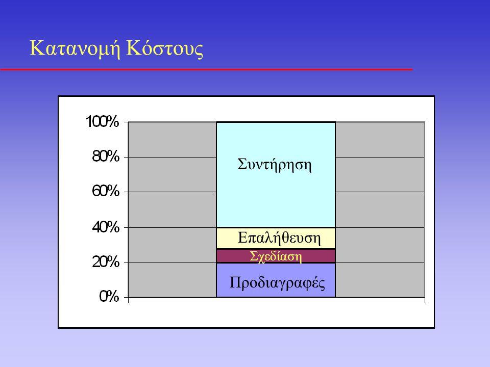 Κατανομή Κόστους (Εξαιρώντας Συντήρηση) Εμφανής η μεγάλη σημασία των λαθών στο λογισμικό από το διάγραμμα εξαιρείται επίσης feasibility study, plan, καταγραφή)