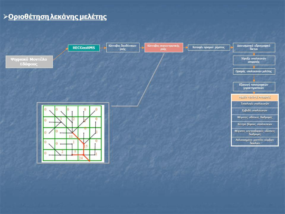 Ψηφιακό Μοντέλο Εδάφους Κάνναβος διευθύνσεων ροής Κάνναβος συγκεντρωτικής ροής Κατώφλι ορισμού ρέματος Διανυσματικό υδρογραφικό δίκτυο Χάραξη υπολεκαν