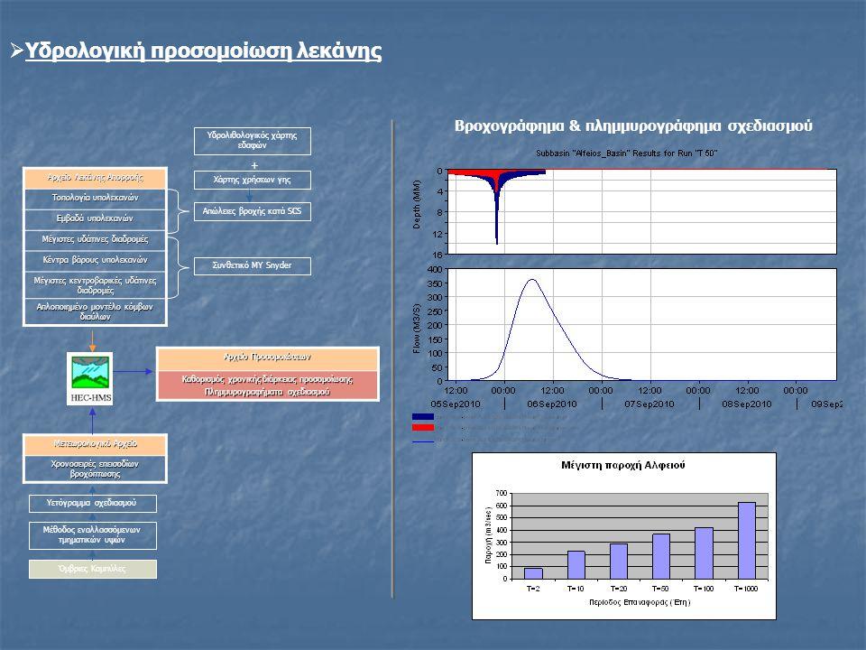  Υδρολογική προσομοίωση λεκάνης Όμβριες Καμπύλες Μέθοδος εναλλασσόμενων τμηματικών υψών Υετόγραμμα σχεδιασμού Χάρτης χρήσεων γης Υδρολιθολογικός χάρτ