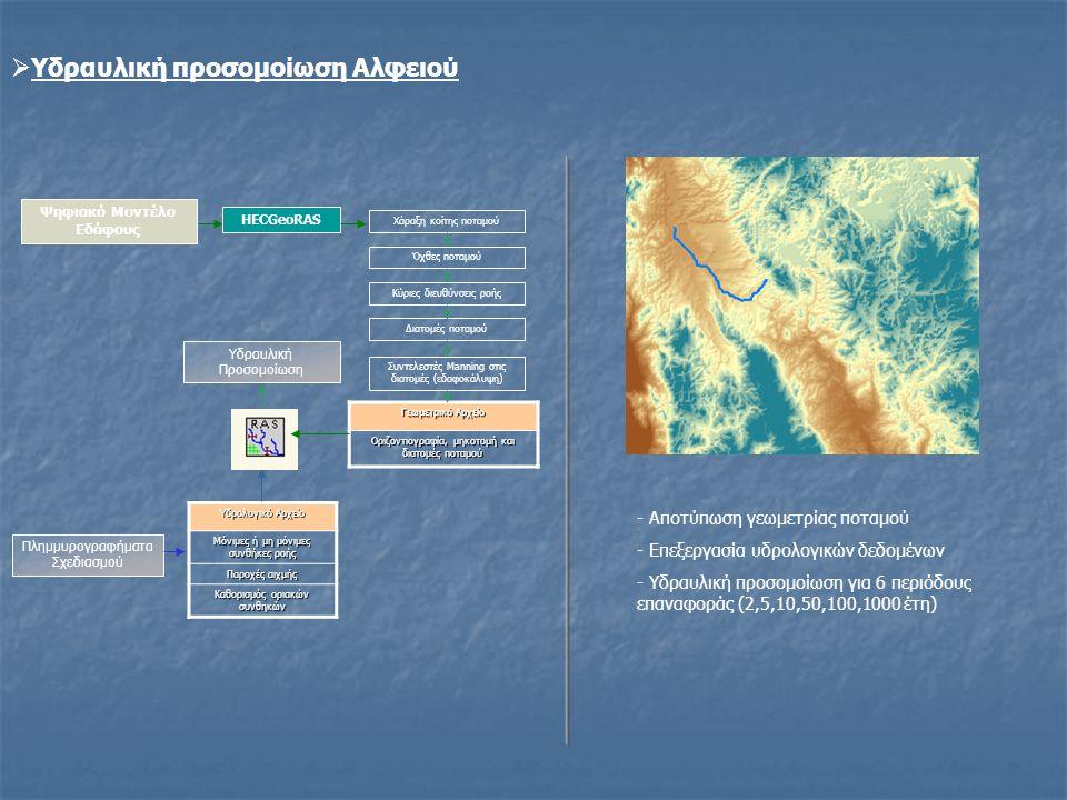  Υδραυλική προσομοίωση Αλφειού Ψηφιακό Μοντέλο Εδάφους Πλημμυρογραφήματα Σχεδιασμού Χάραξη κοίτης ποταμού Όχθες ποταμού Κύριες διευθύνσεις ροής Διατο
