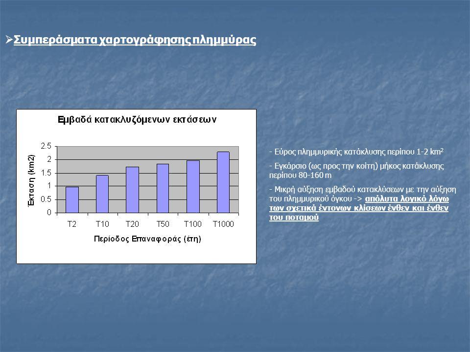  Συμπεράσματα χαρτογράφησης πλημμύρας - Εύρος πλημμυρικής κατάκλυσης περίπου 1-2 km 2 - Εγκάρσιο (ως προς την κοίτη) μήκος κατάκλυσης περίπου 80-160