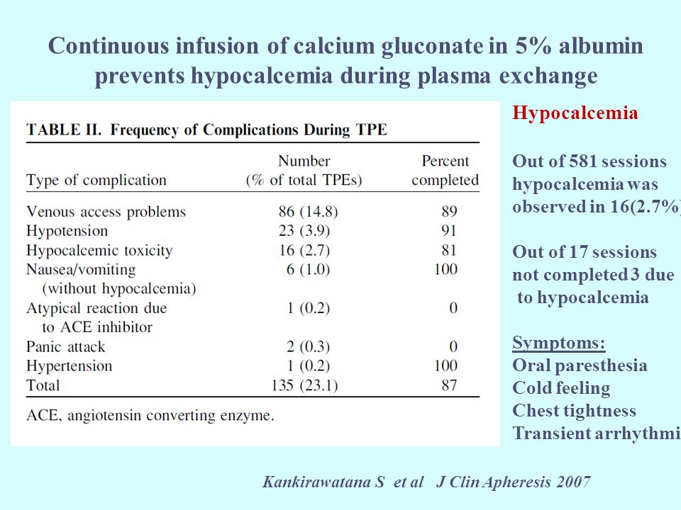 Continuous infusion of calcium gluconate in 5% albumin prevents hypocalcemia during plasma exchange Kankirawatana S et al J Clin Apheresis 2007 Hypocalcemia Out of 581 sessions hypocalcemia was observed in 16(2.7%) Out of 17 sessions not completed 3 due to hypocalcemia Symptoms: Oral paresthesia Cold feeling Chest tightness Transient arrhythmia
