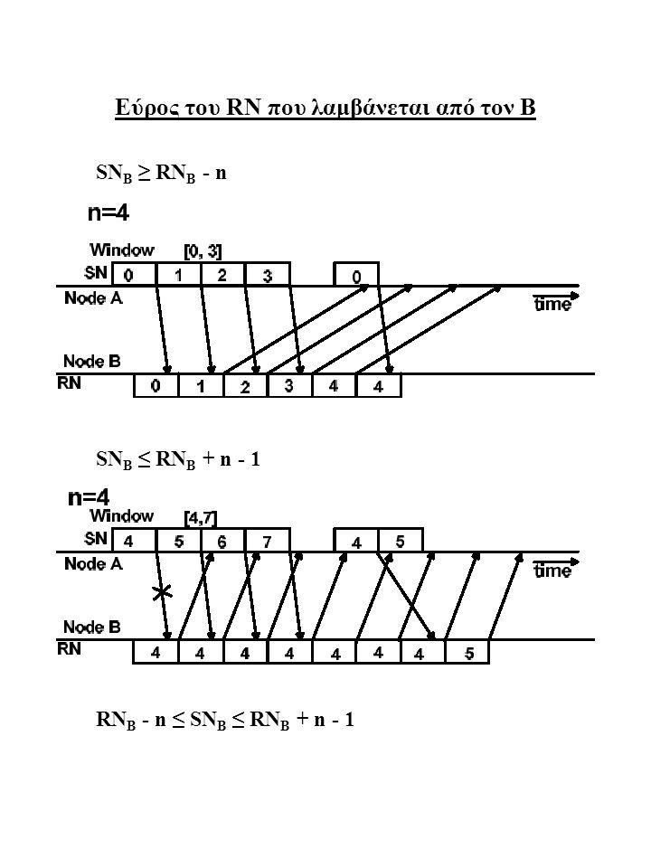 Modulus m = 2n για την επιλεκτική επαναληπτική ARQ n = 4 SN B 0 1 2 3 4 5 6 7 RN B 4 m = n + 1 = 5 (οπισθοχώρηση κατά 4) SN B mod 50 1 2 3 4 0 1 2 RN B mod5 4 m = 4 SN B mod 40 1 2 3 0 1 2 3 RN B mod 4 0 m = 2n = 8 (επιλεκτική επαναληπτική ARQ) SN B mod 80 1 2 3 4 5 6 7 RN B mod 8 4 αγνοούνται αποδεκτό αποθηκεύονται