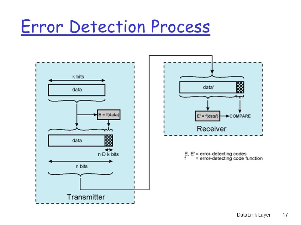 DataLink Layer17 Error Detection Process