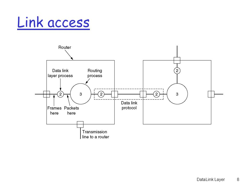 DataLink Layer8 Link access Placement of the data link protocol.