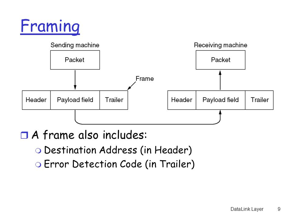 DataLink Layer9 Framing r A frame also includes: m Destination Address (in Header) m Error Detection Code (in Trailer)