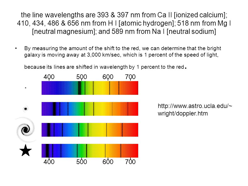 the line wavelengths are 393 & 397 nm from Ca II [ionized calcium]; 410, 434, 486 & 656 nm from H I [atomic hydrogen]; 518 nm from Mg I [neutral magnesium]; and 589 nm from Na I [neutral sodium] By measuring the amount of the shift to the red, we can determine that the bright galaxy is moving away at 3,000 km/sec, which is 1 percent of the speed of light, because its lines are shifted in wavelength by 1 percent to the red.