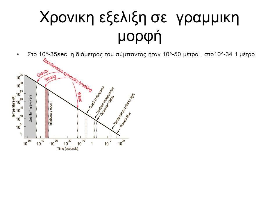 Χρονικη εξελιξη σε γραμμικη μορφή Στο 10^-35sec η διάμετρος του σύμπαντος ήταν 10^-50 μέτρα, στο10^-34 1 μέτρο