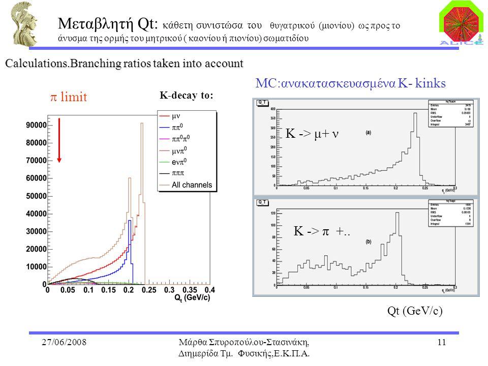 27/06/2008Μάρθα Σπυροπούλου-Στασινάκη, Διημερίδα Τμ. Φυσικής,Ε.Κ.Π.Α. 11 Calculations.Branching ratios taken into account  limit MC:ανακατασκευασμένα