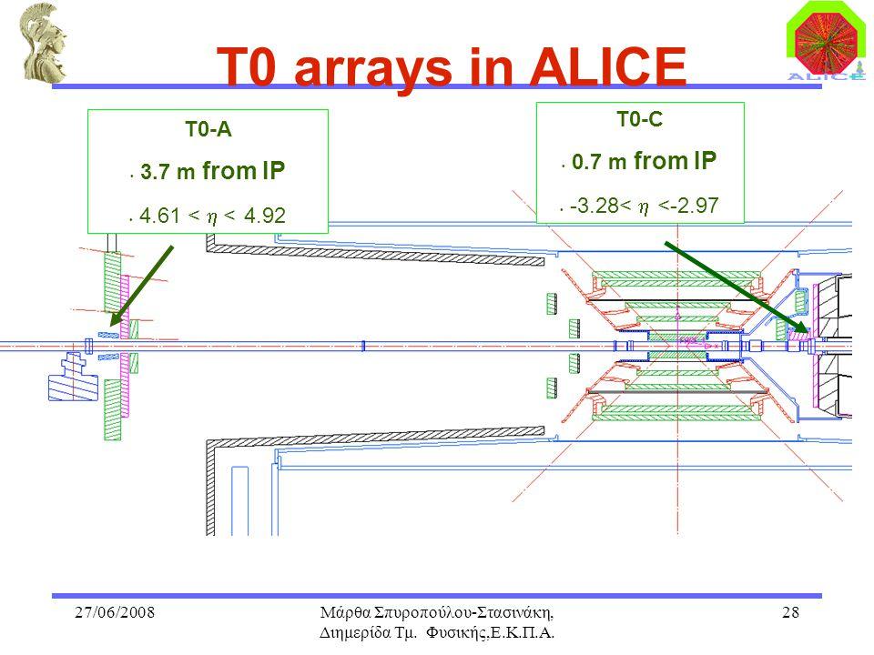 27/06/2008Μάρθα Σπυροπούλου-Στασινάκη, Διημερίδα Τμ. Φυσικής,Ε.Κ.Π.Α. 28 T0-A 3.7 m from IP 4.61 <  < 4.92 T0-C 0.7 m from IP -3.28<  <-2.97 T0 arr