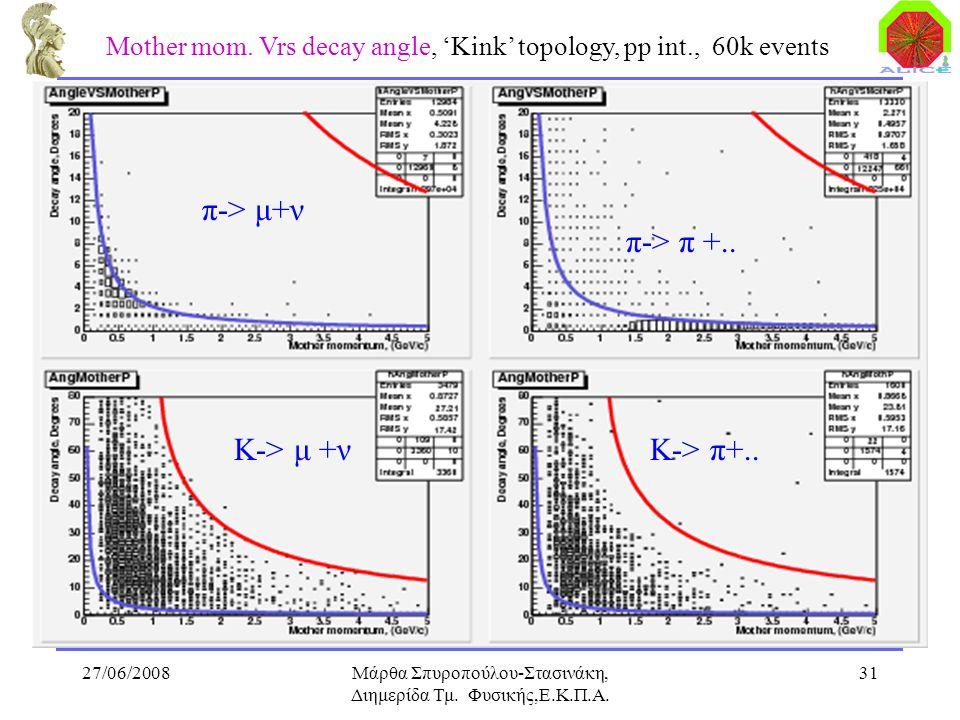 27/06/2008Μάρθα Σπυροπούλου-Στασινάκη, Διημερίδα Τμ. Φυσικής,Ε.Κ.Π.Α. 31 Mother mom. Vrs decay angle, 'Kink' topology, pp int., 60k events π-> π +.. π