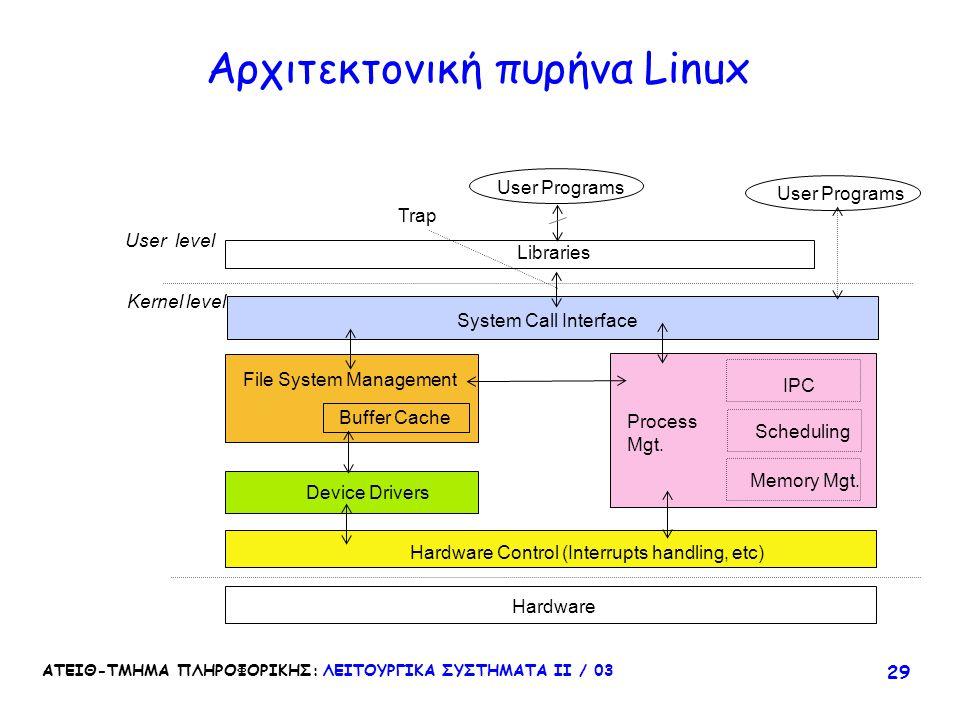 ΑΤΕΙΘ-ΤΜΗΜΑ ΠΛΗΡΟΦΟΡΙΚΗΣ: ΛΕΙΤΟΥΡΓΙΚΑ ΣΥΣΤΗΜΑΤΑ ΙΙ / 03 29 Αρχιτεκτονική πυρήνα Linux Hardware Hardware Control (Interrupts handling, etc) File System