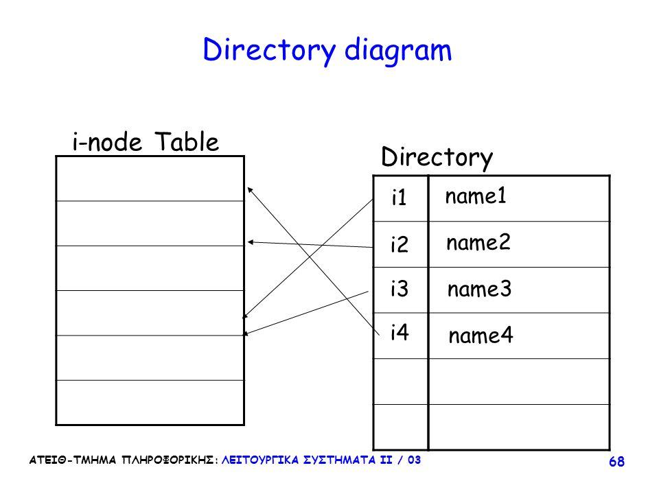 ΑΤΕΙΘ-ΤΜΗΜΑ ΠΛΗΡΟΦΟΡΙΚΗΣ: ΛΕΙΤΟΥΡΓΙΚΑ ΣΥΣΤΗΜΑΤΑ ΙΙ / 03 68 Directory diagram i-node Table Directory i1 i2 i3 i4 name1 name2 name3 name4