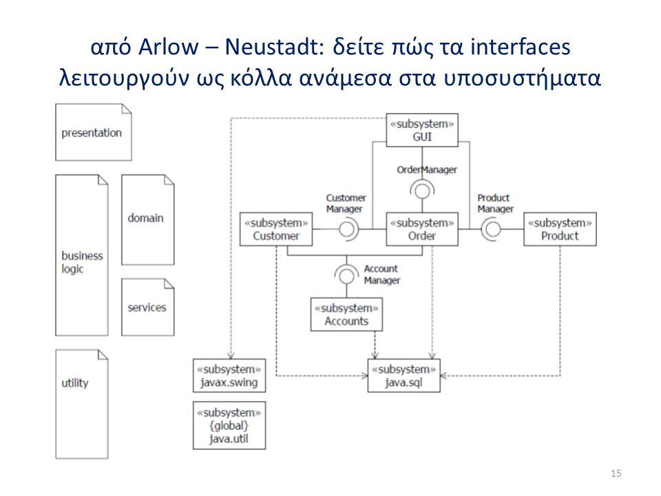 από Arlow – Neustadt: δείτε πώς τα interfaces λειτουργούν ως κόλλα ανάμεσα στα υποσυστήματα 15