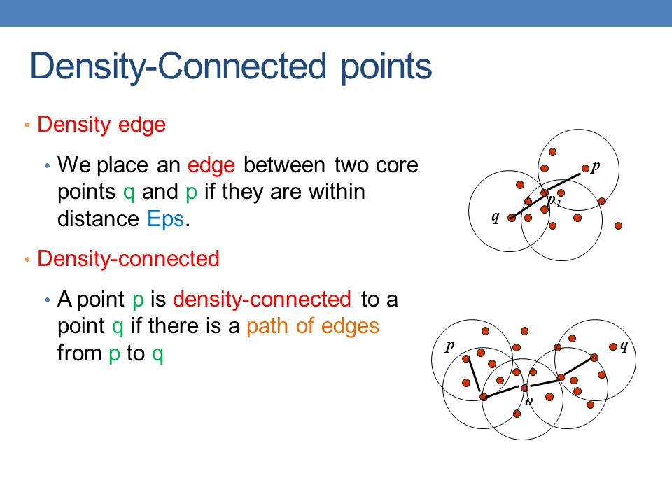 Density-Connected points Density edge We place an edge between two core points q and p if they are within distance Eps. Density-connected A point p is