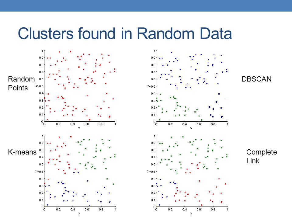 Clusters found in Random Data Random Points K-means DBSCAN Complete Link