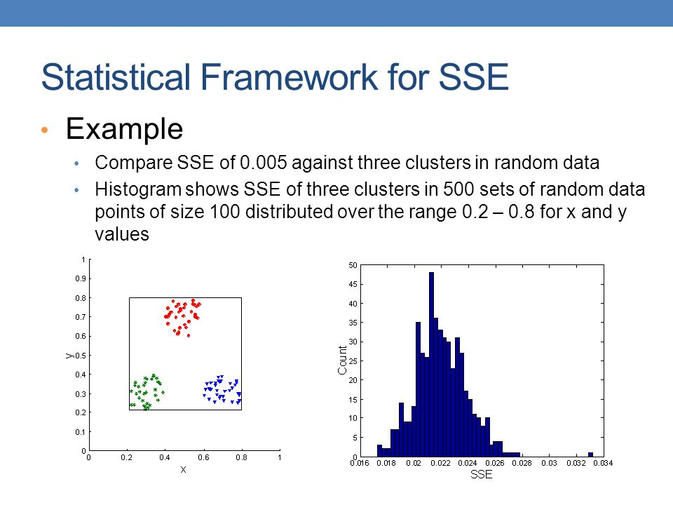 Example Compare SSE of 0.005 against three clusters in random data Histogram shows SSE of three clusters in 500 sets of random data points of size 100