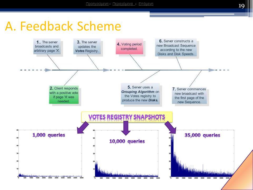 19 A. Feedback Scheme ΠροηγούμενηΠροηγούμενη - Περιεχόμενα - ΕπόμενηΠεριεχόμενα Επόμενη