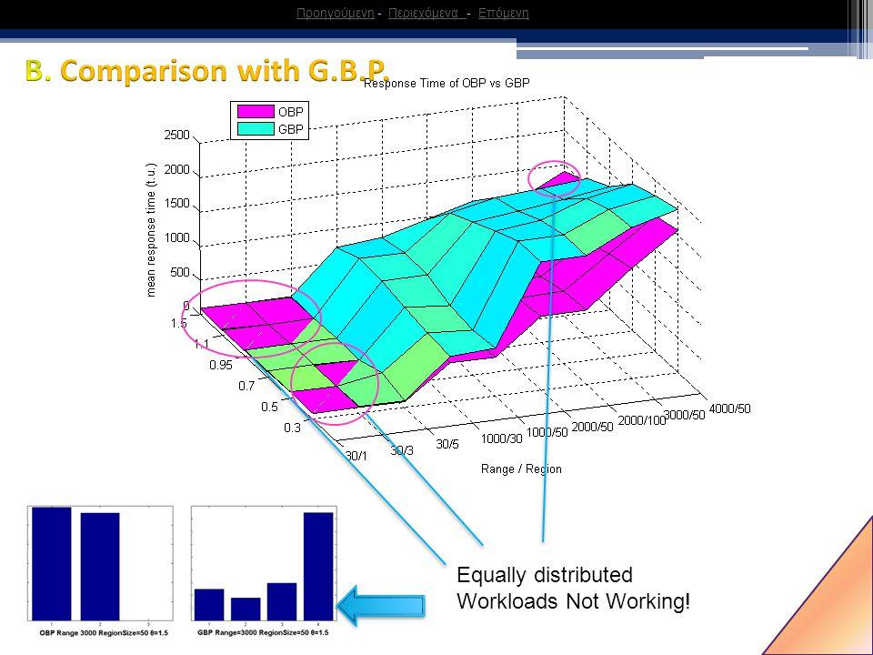 32 Equally distributed Workloads Not Working! ΠροηγούμενηΠροηγούμενη - Περιεχόμενα - ΕπόμενηΠεριεχόμενα Επόμενη