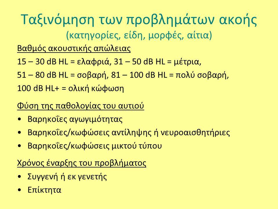Ταξινόμηση των προβλημάτων ακοής (κατηγορίες, είδη, μορφές, αίτια) Βαθμός ακουστικής απώλειας 15 – 30 dB HL = ελαφριά, 31 – 50 dB HL = μέτρια, 51 – 80 dB HL = σοβαρή, 81 – 100 dB HL = πολύ σοβαρή, 100 dB HL+ = ολική κώφωση Φύση της παθολογίας του αυτιού Βαρηκοΐες αγωγιμότητας Βαρηκοΐες/κωφώσεις αντίληψης ή νευροαισθητήριες Βαρηκοΐες/κωφώσεις μικτού τύπου Χρόνος έναρξης του προβλήματος Συγγενή ή εκ γενετής Επίκτητα