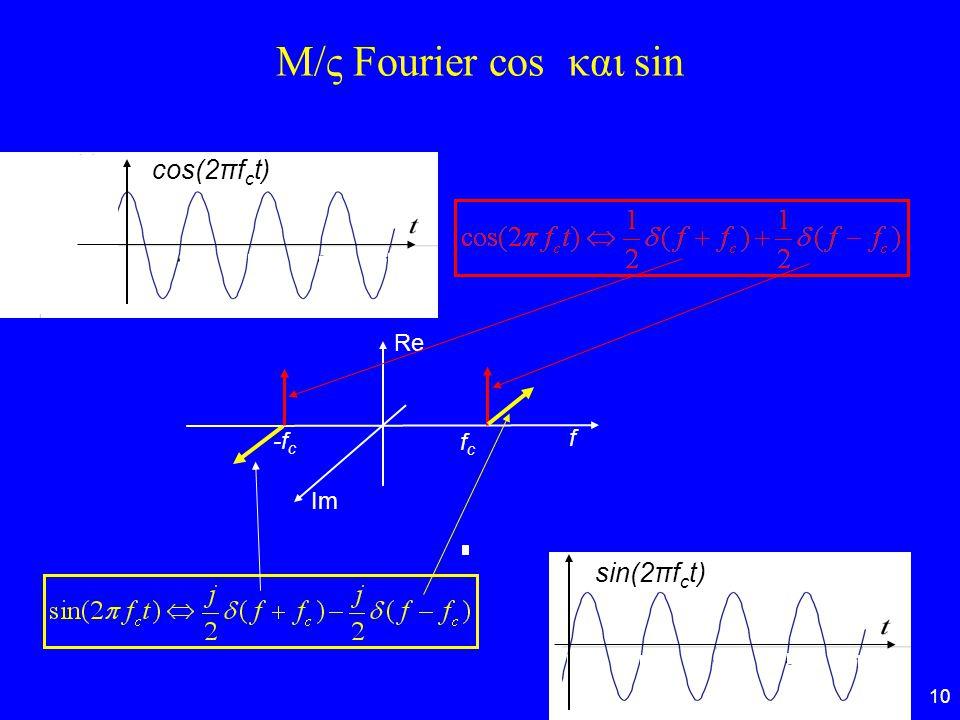 10 Μ/ς Fourier cos και sin cos(2πf c t) sin(2πf c t) Re Im -f c fcfc f