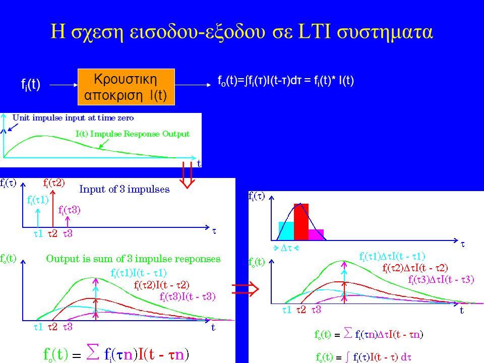 12 H σχεση εισοδου-εξοδου σε LTI συστηματα Κρουστικη αποκριση I(t) f i (t) f o (t)=  f i (τ)I(t-τ)dτ = f i (t)* I(t)  
