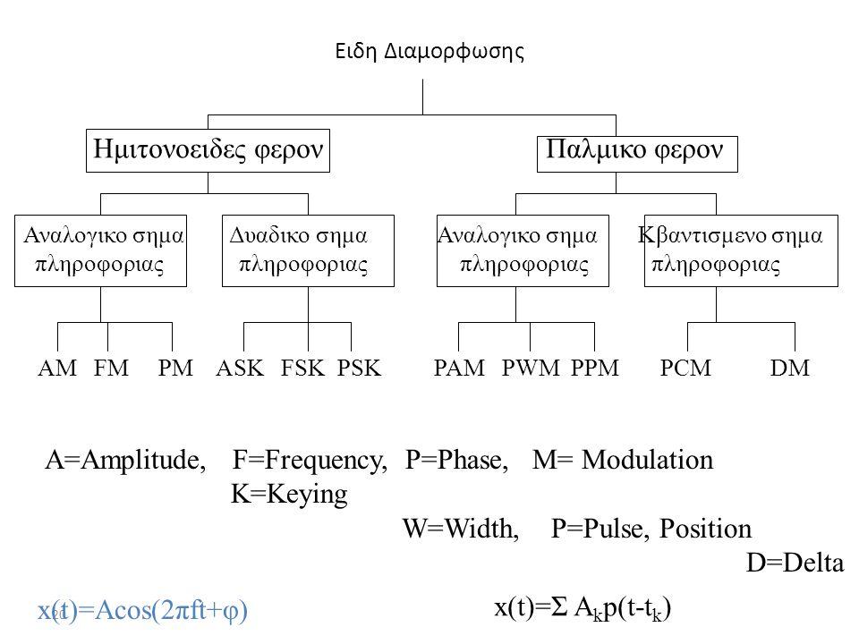 20 Ειδη Διαμορφωσης Ημιτονοειδες φερον Παλμικο φερον Αναλογικο σημα Δυαδικο σημα Αναλογικο σημα Κβαντισμενο σημα πληροφοριας πληροφοριας πληροφοριας π