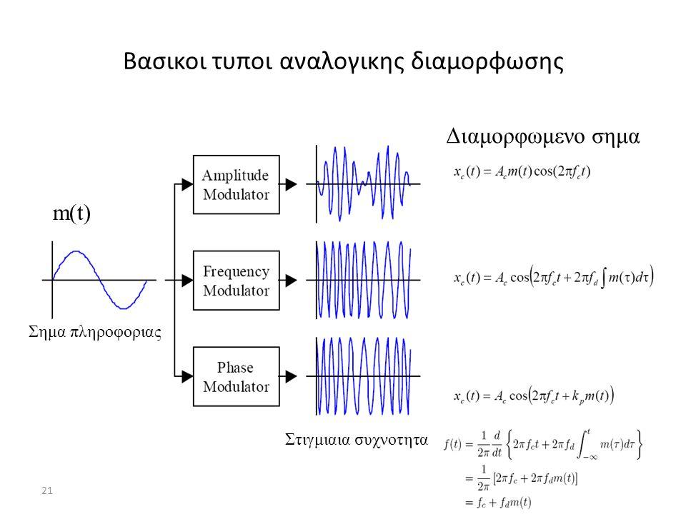 21 Βασικοι τυποι αναλογικης διαμορφωσης Στιγμιαια συχνοτητα m(t) Σημα πληροφοριας Διαμορφωμενο σημα