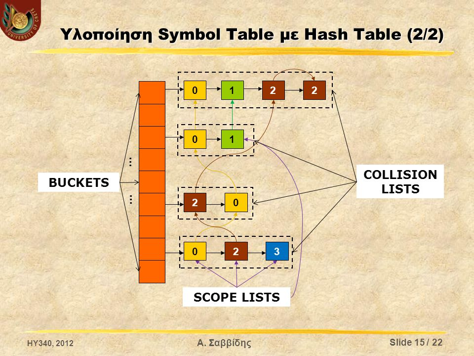 Υλοποίηση Symbol Table με Hash Τable (2/2) 0 0 02 320 1 221 BUCKETS … … SCOPE LISTS COLLISION LISTS HY340, 2012 Α.