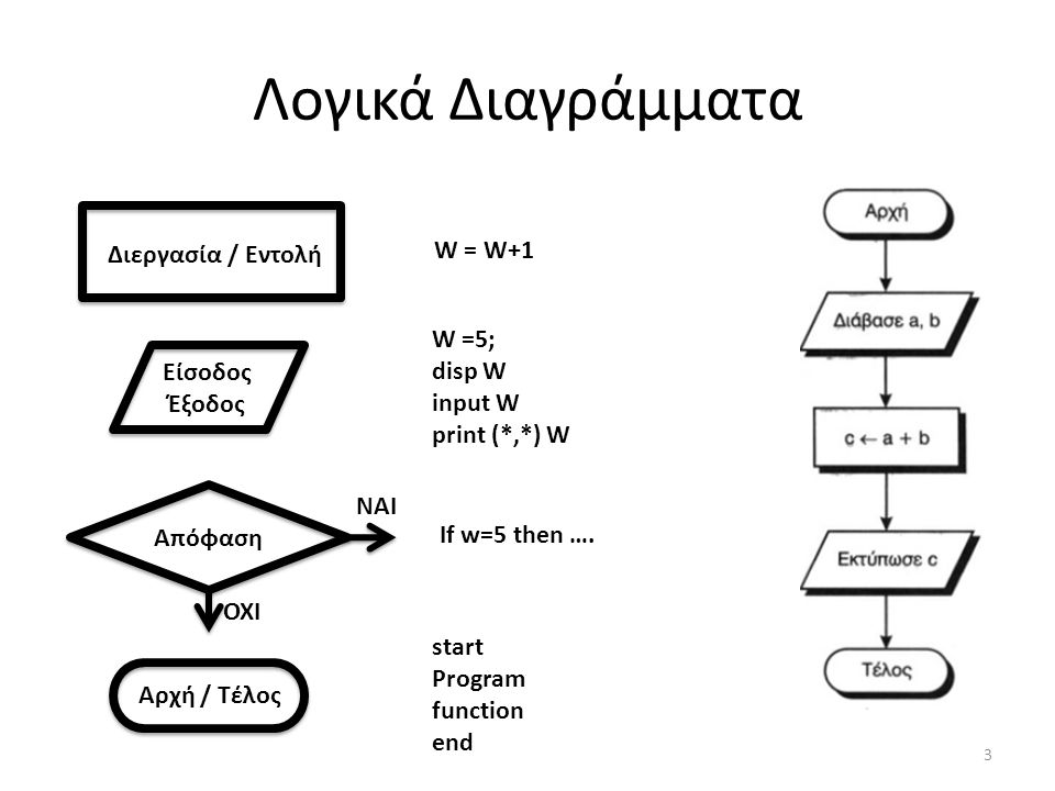 Λογικά Διαγράμματα 3 Διεργασία / Εντολή W = W+1 W =5; disp W input W print (*,*) W Είσοδος Έξοδος Απόφαση Αρχή / Τέλος If w=5 then …. start Program fu