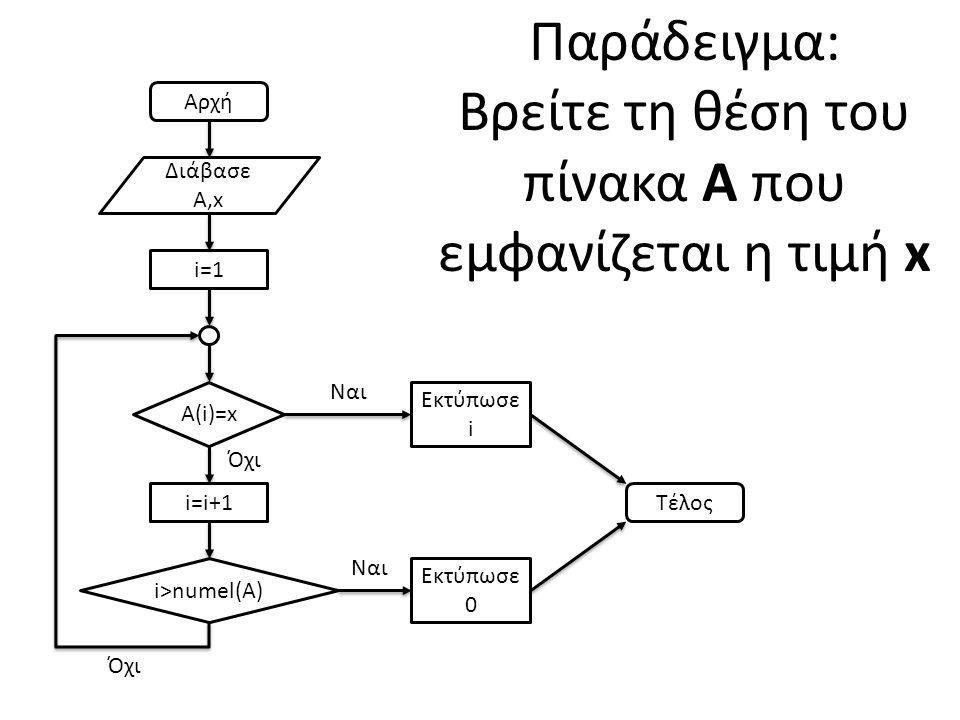 Ορισμός Συνάρτησης