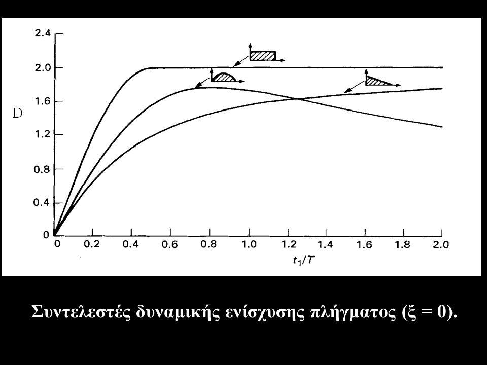 Συντελεστές δυναμικής ενίσχυσης πλήγματος (ξ = 0).
