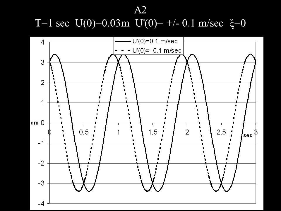A2 T=1 sec U(0)=0.03m U'(0)= +/- 0.1 m/sec ξ=0