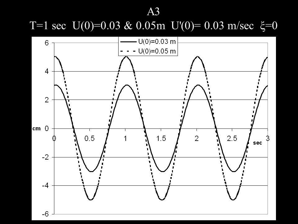 A3 T=1 sec U(0)=0.03 & 0.05m U'(0)= 0.03 m/sec ξ=0