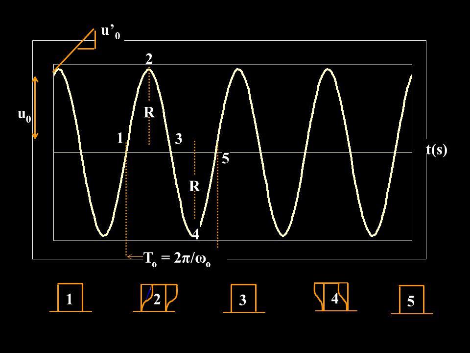 u0u0 t(s) 1 2 3 4 5 T o = 2π/ω ο R R 12 3 4 5 u'0u'0