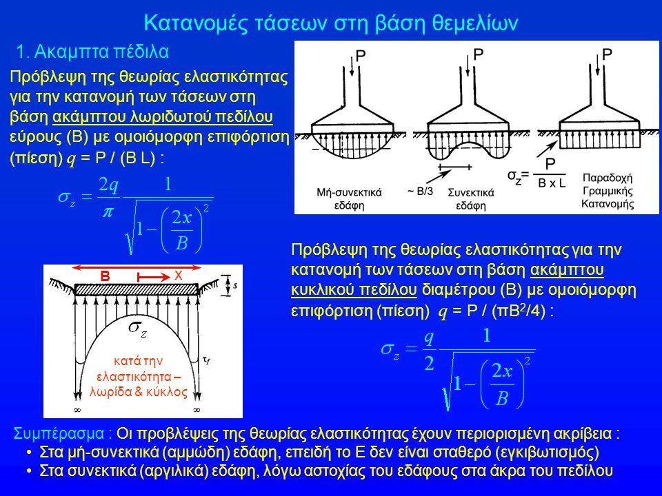Κατανομές τάσεων στη βάση θεμελίων 1.