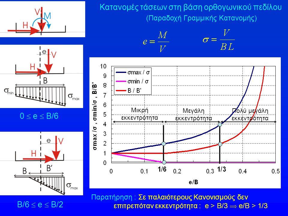 Κατανομές τάσεων στη βάση ορθογωνικού πεδίλου (Παραδοχή Γραμμικής Κατανομής) 0  e  B/6 Β/6  e  B/2 Μικρή εκκεντρότητα Μεγάλη εκκεντρότητα Παρατήρηση : Σε παλαιότερους Κανονισμούς δεν επιτρεπόταν εκκεντρότητα : e > B/3  e/B > 1/3 Πολύ μεγάλη εκκεντρότητα