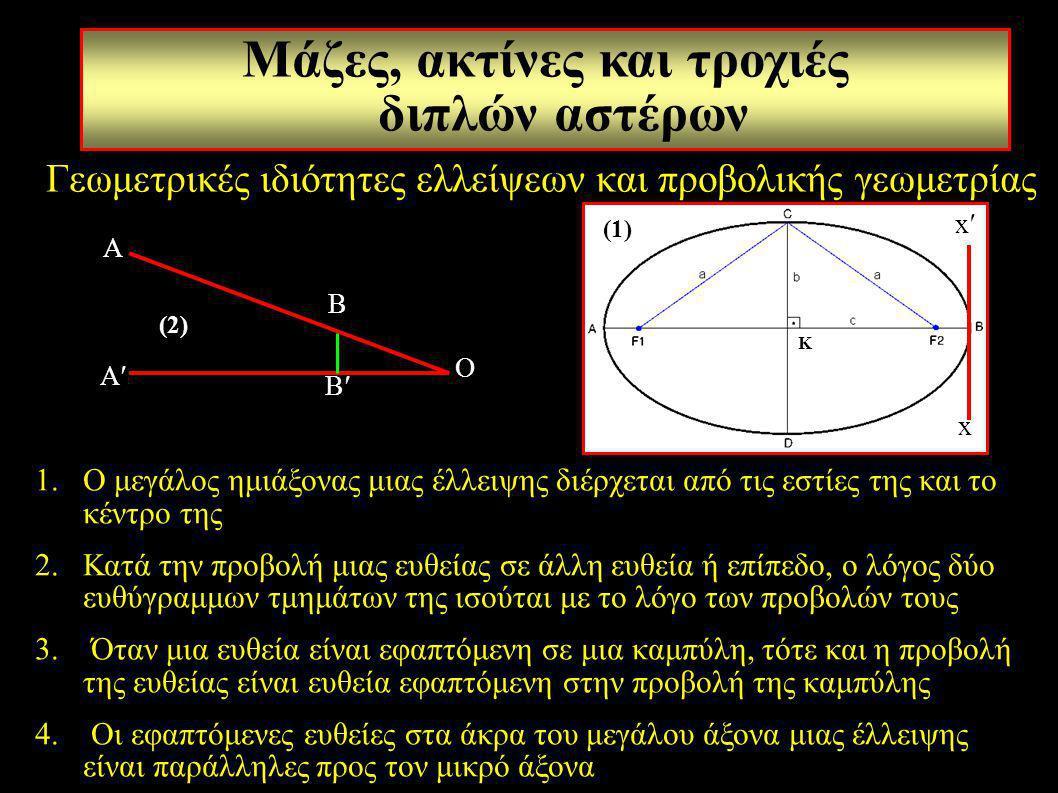1.Ο μεγάλος ημιάξονας μιας έλλειψης διέρχεται από τις εστίες της και το κέντρο της 2.Κατά την προβολή μιας ευθείας σε άλλη ευθεία ή επίπεδο, ο λόγος δ
