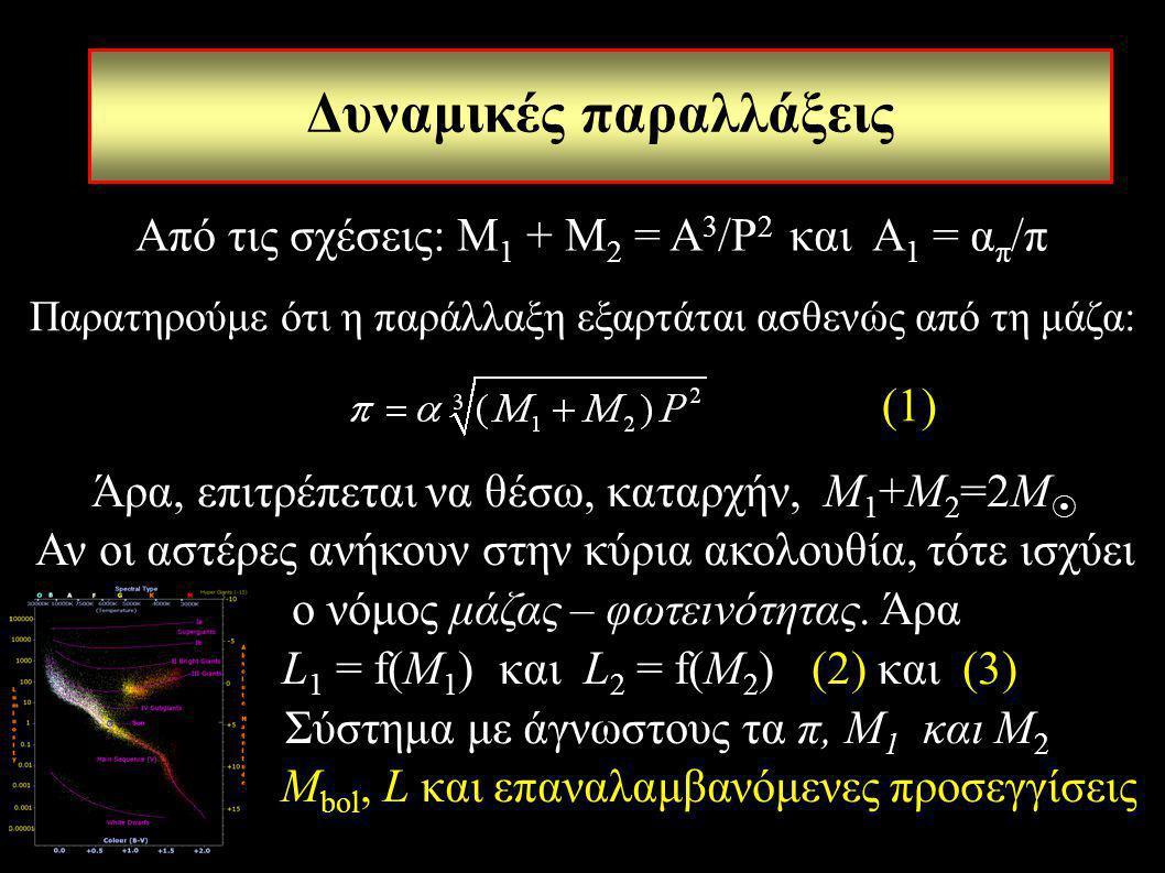 Δυναμικές παραλλάξεις Παρατηρούμε ότι η παράλλαξη εξαρτάται ασθενώς από τη μάζα: Άρα, επιτρέπεται να θέσω, καταρχήν, Μ 1 +Μ 2 =2Μ  Αν οι αστέρες ανήκ
