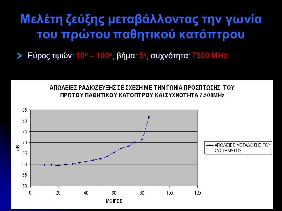 Μελέτη ζεύξης μεταβάλλοντας την γωνία του πρώτου παθητικού κατόπτρου Εύρος τιμών:,, συχνότητα: Εύρος τιμών: 10 ο – 100 ο, βήμα: 5 ο, συχνότητα: 7500 M