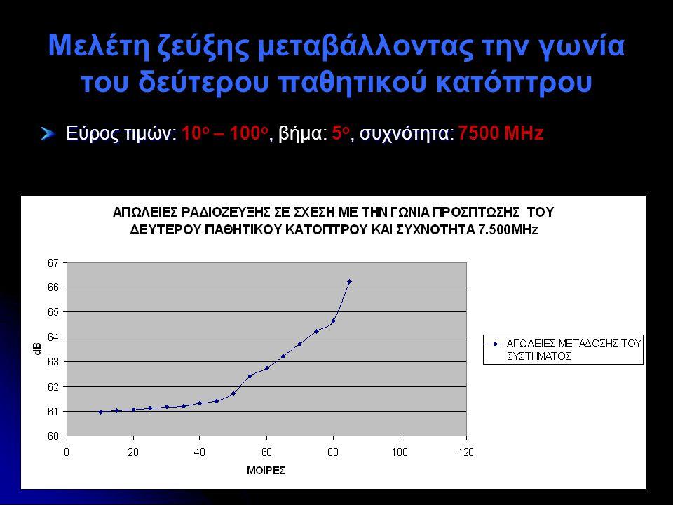 Μελέτη ζεύξης μεταβάλλοντας την γωνία του δεύτερου παθητικού κατόπτρου Εύρος τιμών:,, συχνότητα: Εύρος τιμών: 10 ο – 100 ο, βήμα: 5 ο, συχνότητα: 7500