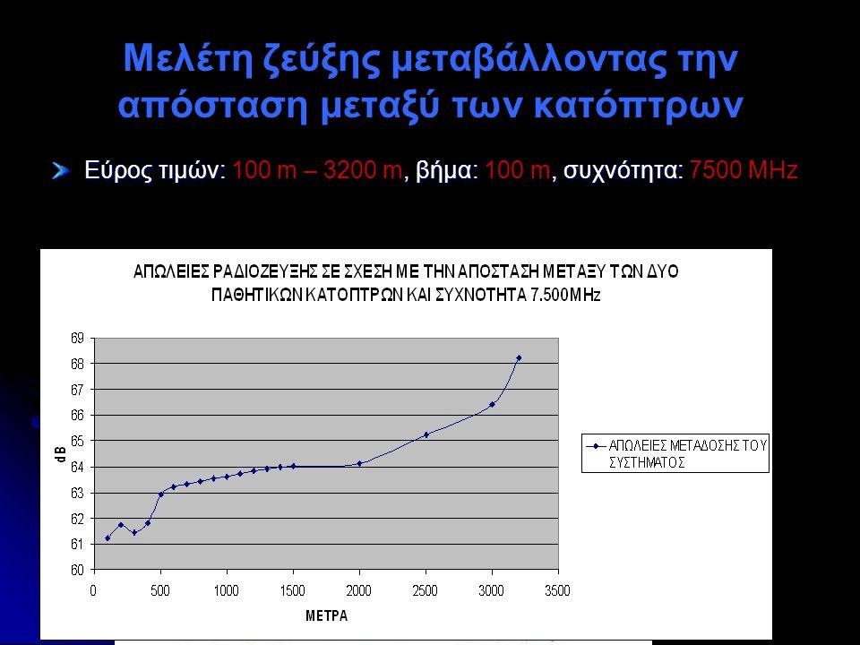 Μελέτη ζεύξης μεταβάλλοντας την απόσταση μεταξύ των κατόπτρων Εύρος τιμών:, βήμα:, συχνότητα: Εύρος τιμών: 100 m – 3200 m, βήμα: 100 m, συχνότητα: 750