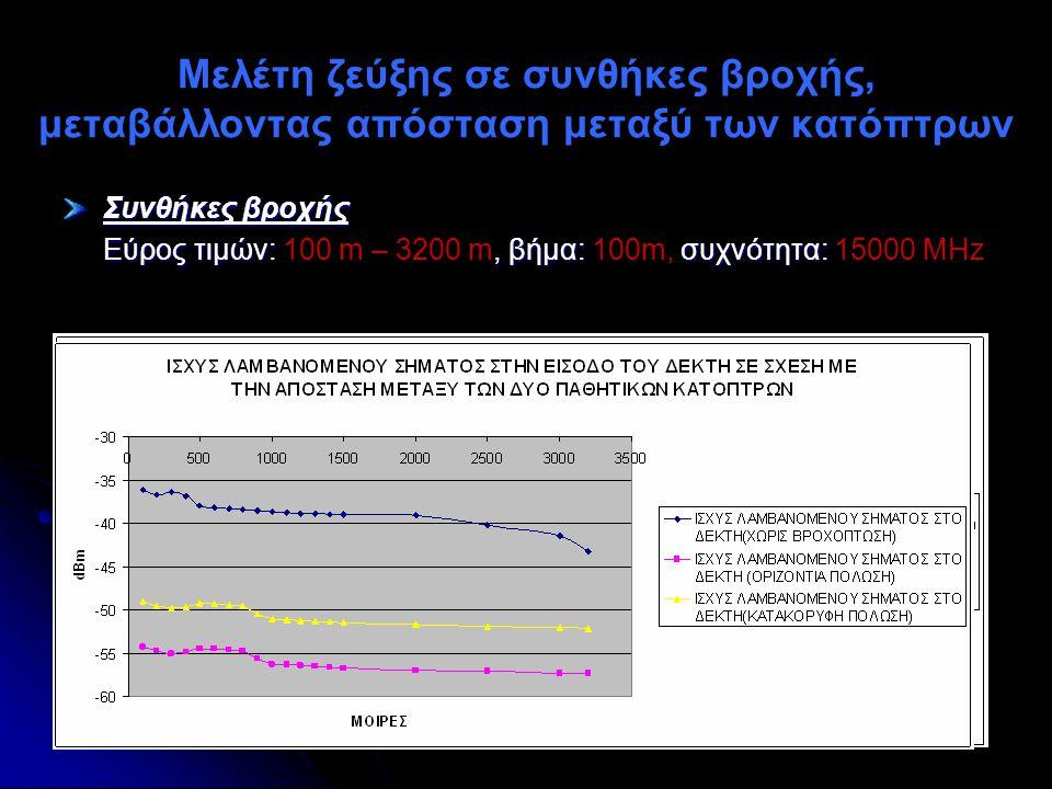 Μελέτη ζεύξης σε συνθήκες βροχής, μεταβάλλοντας απόσταση μεταξύ των κατόπτρων Συνθήκες βροχής Εύρος τιμών:, βήμα: συχνότητα: Εύρος τιμών: 100 m – 3200