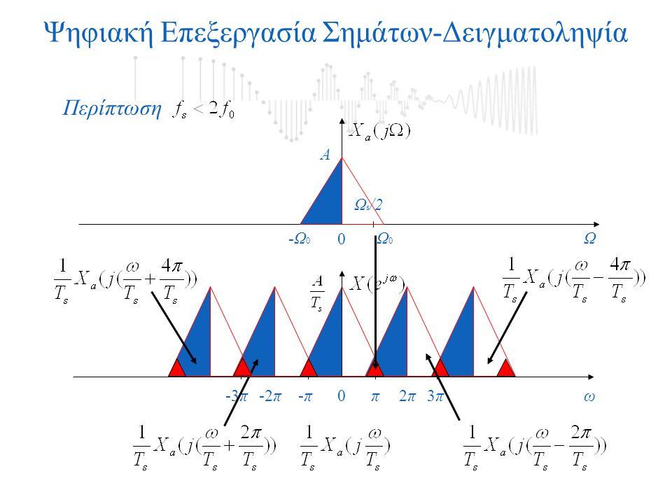 Ψηφιακή Επεξεργασία Σημάτων-Δειγματοληψία Περίπτωση 0 Ω0Ω0 -Ω 0 Ω Α ω0π3π3π-3π-π-π2π2π-2π Ω s /2