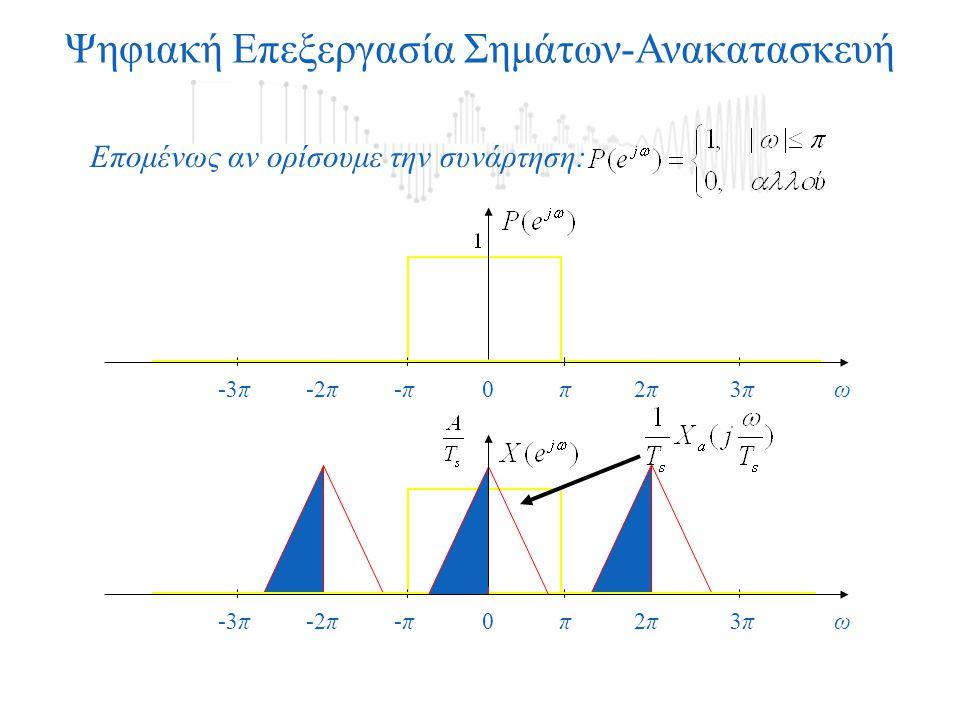 Ψηφιακή Επεξεργασία Σημάτων-Ανακατασκευή Επομένως αν ορίσουμε την συνάρτηση: ω0π3π3π-3π-π-π2π2π-2π ω0π3π3π-3π-π-π2π2π-2π