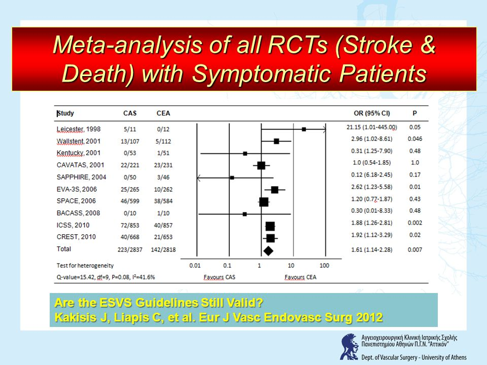 Are the ESVS Guidelines Still Valid? Kakisis J, Liapis C, et al. Eur J Vasc Endovasc Surg 2012 Meta-analysis of all RCTs (Stroke & Death) with Symptom