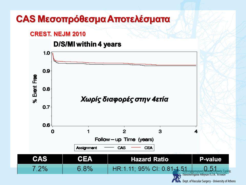CASCEA Hazard RatioP-value 7.2%6.8% HR:1.11; 95% CI: 0.81-1.51 0.51 CAS Μεσοπρόθεσμα Αποτελέσματα CREST. NEJM 2010