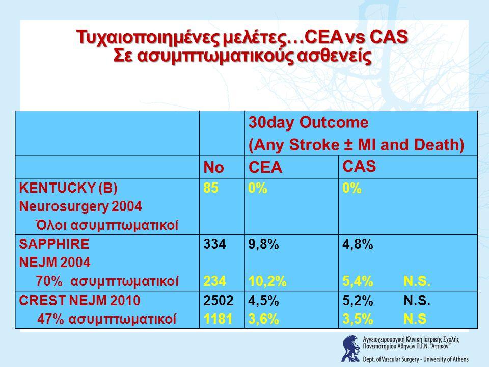 30day Outcome (Any Stroke ± MI and Death) NoCEA CAS KENTUCKY (B) Neurosurgery 2004 Όλοι ασυμπτωματικοί 850% SAPPHIRE NEJM 2004 70% ασυμπτωματικοί 334